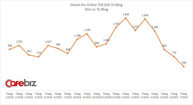 Mảng online của Thế Giới Di Động lao dốc chóng mặt: Giảm tháng thứ 4 liên tiếp, xuống thấp nhất 21 tháng - Ảnh 2.