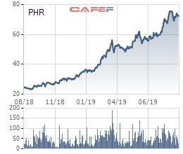 Cổ phiếu đạt đỉnh, Cao su Phước Hòa (PHR) tạm ứng tiếp cổ tức đợt 2/2018 - Ảnh 1.