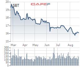 TTC Sugar (SBT) mua lại cổ phần công ty bất động sản từ vợ chồng ông Đặng Văn Thành - Ảnh 1.