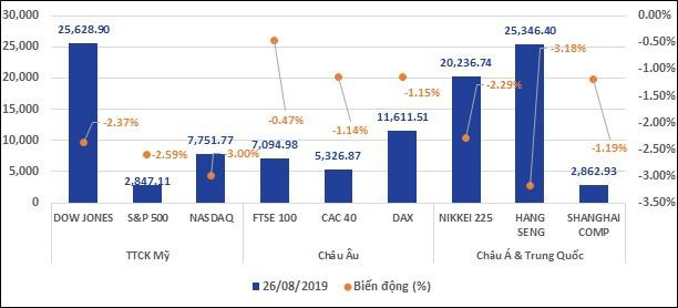 Căng thẳng thương mại Mỹ-Trung leo thang tác động thế nào đối với nền kinh tế, thị trường tài chính Việt Nam và toàn cầu? - Ảnh 2.