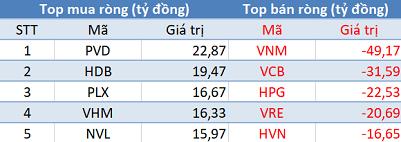 Khối ngoại tiếp tục bán ròng, VN-Index mất mốc 980 điểm trong phiên 27/8 - Ảnh 1.