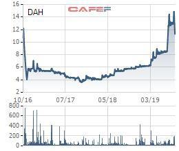 Cổ phiếu DAH giảm mạnh 26% trong vòng 1 tuần, 1 lãnh đạo Đông Á Hotel tranh thủ đăng ký mua 2 triệu cp - Ảnh 1.
