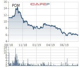 Về đáy 1 năm, Thép Pomina chuẩn bị trả cổ tức bằng cổ phiếu - Ảnh 1.