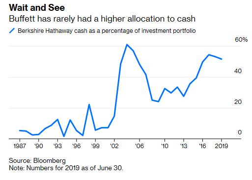 Đã lâu Warren Buffett không đưa ra nhận định về thị trường nhưng các con số đều cho thấy một lời cảnh báo rõ nét - Ảnh 1.