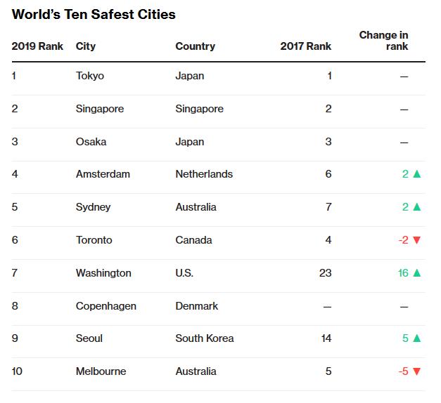 Điểm danh 10 thành phố an toàn nhất hành tinh - Ảnh 1.