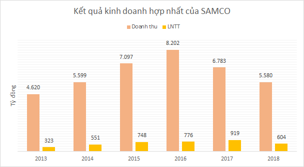 SAMCO trước cổ phần hóa: Công ty mẹ tốt hơn VEAM, thua xa lãi từ các liên doanh - Ảnh 1.