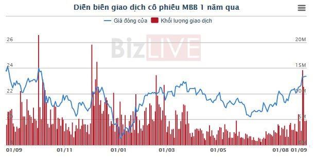 Cổ phiếu MBB tiến sát đỉnh 1 năm, một cổ đông muốn thoái sạch vốn tại MBBank - Ảnh 1.
