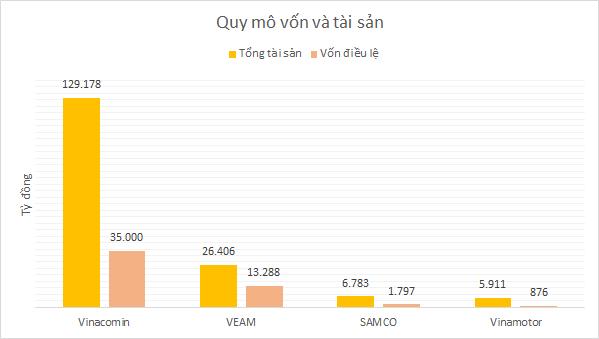SAMCO trước cổ phần hóa: Công ty mẹ tốt hơn VEAM, thua xa lãi từ các liên doanh - Ảnh 5.