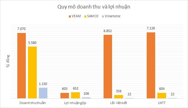 SAMCO trước cổ phần hóa: Công ty mẹ tốt hơn VEAM, thua xa lãi từ các liên doanh - Ảnh 6.