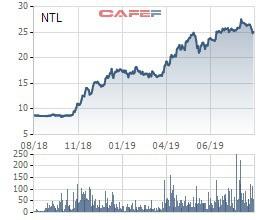 Giao dịch chui cổ phiếu NTL, người nhà của Phó TGĐ Nhà Từ Liêm (Lideco) bị UBCKNN phạt - Ảnh 1.