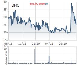 Hét giá cao và ế nặng, SCIC huỷ đợt đấu giá trọn lô Domesco - Ảnh 1.