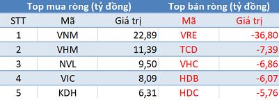Khối ngoại tiếp tục mua ròng, VN-Index tăng mạnh trước kỳ nghỉ lễ - Ảnh 1.