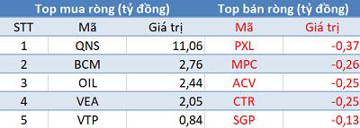 Khối ngoại tiếp tục mua ròng, VN-Index tăng mạnh trước kỳ nghỉ lễ - Ảnh 3.