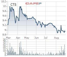 VietinBank Securities (CTS) chuẩn bị chi trả cổ tức bằng tiền mặt tỷ lệ 10% - Ảnh 1.
