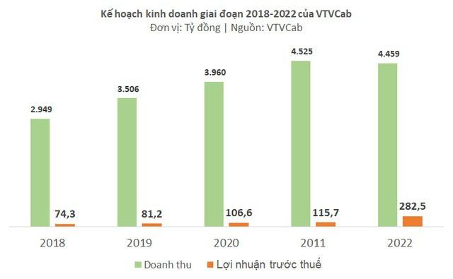VTVCab chào sàn Upcom với giá tham chiếu 140.900 đồng/cổ phiếu - Ảnh 1.