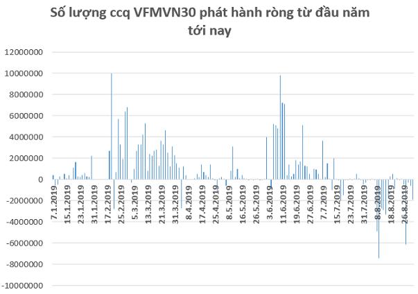 FTSE Vietnam ETF hút tiền trở lại trong tuần giao dịch cuối tháng 8 - Ảnh 1.