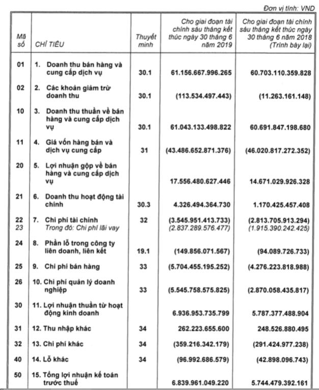 Vingroup thu về 2.700 tỷ đồng lợi nhuận từ thoái vốn 2 công ty BĐS trong nửa đầu năm - Ảnh 1.