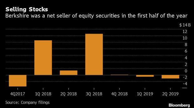 Dù thị trường liên tiếp lập đỉnh nhưng Warren Buffett vẫn chê cổ phiếu và không mua vào, khiến Berkshire ngập trong tiền mặt - Ảnh 1.
