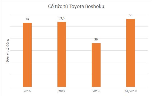 Nội thất Xuân Hòa và sự phụ thuộc lợi nhuận vào liên doanh với Toyota - Ảnh 3.