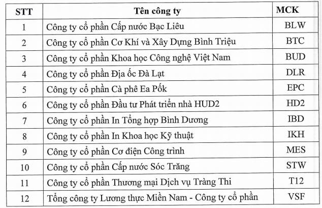 Nhà đầu tư chú ý: Có 12 mã chứng khoán bị tạm ngừng giao dịch trong tuần tới - Ảnh 1.
