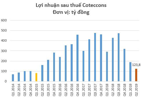 Biên lãi gộp Coteccons thấp kỷ lục trong quý 2, kém xa Hòa Bình và Ricons - Ảnh 1.