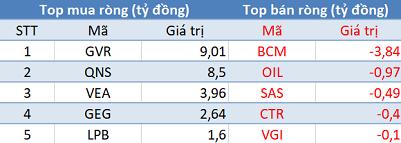 Khối ngoại bán ròng gần 290 tỷ đồng trên toàn thị trường, VN-Index mất gần 18 điểm trong phiên 5/8 - Ảnh 3.