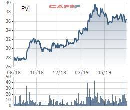 Bảo hiểm dầu khí (PVI) lãi gần 224 tỷ đồng trong quý 2, gấp 3 lần cùng kỳ - Ảnh 2.