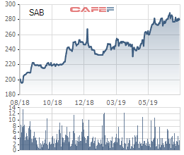 Sabeco tăng giá bán bia Saigon Special – sản phẩm cạnh tranh trực tiếp với Heineken - Ảnh 2.