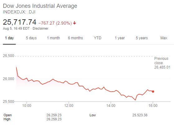 Chiến tranh thương mại bùng nổ, Dow Jones giảm gần 800 điểm - Ảnh 1.