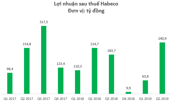 Bia Hà Nội lãi 241 tỷ đồng trong quý 2, ghi nhận kết quả tốt nhất kể từ quý 4/2017 tới nay - Ảnh 1.
