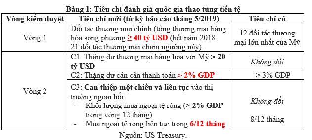 Trung Quốc bị Mỹ gắn mác thao túng tiền tệ, Việt Nam nên làm gì? - Ảnh 1.