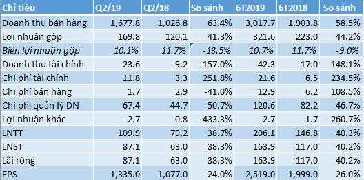 Tiền thu hộ bán hàng online tại Viettel Post hơn 573 tỷ đồng, lãi ròng 6 tháng tăng 40% - Ảnh 1.