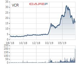 Vinaconex ITC đã huy động 300 tỷ đồng trái phiếu từ Tổng công ty mẹ - Ảnh 1.