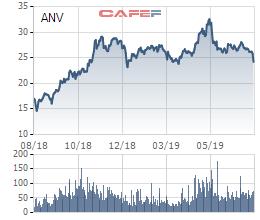 Tăng giá bán cho khách hàng Trung Quốc, Navico (ANV) đạt 11,8 triệu USD kim ngạch xuất khẩu trong tháng 7 - Ảnh 2.