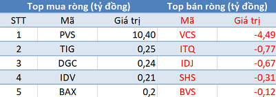 Phiên 7/8: Khối ngoại tiếp tục bán ròng 215 tỷ đồng, tập trung bán VJC, E1VFVN30 - Ảnh 2.
