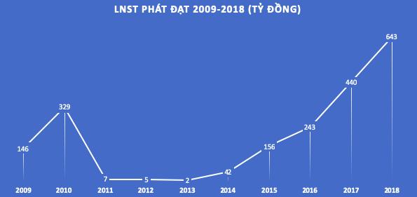 Phát Đạt hoàn tất 3 đợt phát hành trái phiếu với giá trị 845 tỷ đồng - Ảnh 1.