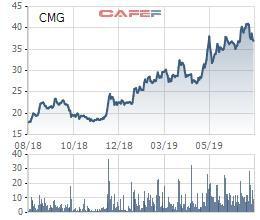 CMC Group báo lãi ròng quý 1 giảm một nửa cùng kỳ, cổ phiếu tăng giá gấp đôi - Ảnh 2.