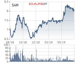 SAM Holdings giảm phân nửa lãi ròng về 3,5 tỷ đồng, không còn doanh thu bất động sản - Ảnh 2.