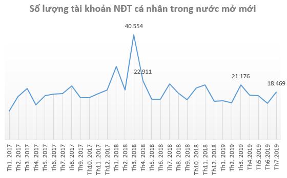 Nhà đầu tư cá nhân ồ ạt mở tài khoản chứng khoán ngay khi VN-Index chạm mốc 1.000 điểm trong tháng 7 - Ảnh 1.