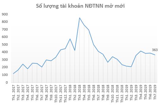 Nhà đầu tư cá nhân ồ ạt mở tài khoản chứng khoán ngay khi VN-Index chạm mốc 1.000 điểm trong tháng 7 - Ảnh 2.