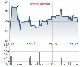 TID giảm 24% trong 2 tháng, Đầu tư Thành Thành Công vẫn muốn bán 5 triệu cổ phiếu - Ảnh 1.
