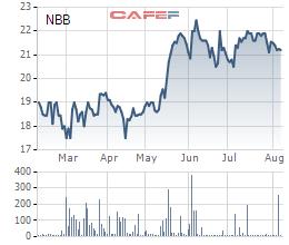 Chủ tịch Năm Bảy Bảy vừa bán bớt 2,5 triệu cổ phiếu NBB - Ảnh 1.