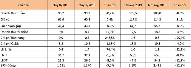 Sonadezi Long Thành báo lãi giảm, thị giá vẫn gấp đôi nhờ hiệu ứng khu công nghiệp - Ảnh 1.
