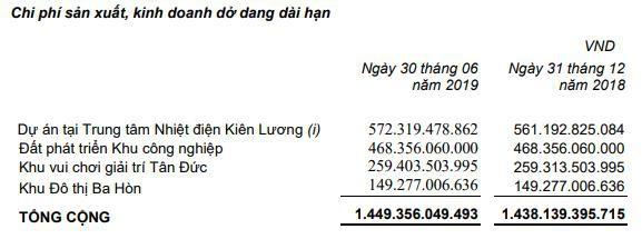 Tân Tạo (ITA) lãi 99 tỷ đồng trong quý 2, gấp đôi cùng kỳ - Ảnh 1.