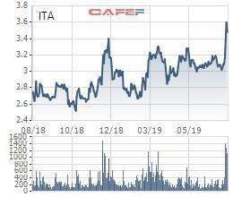 Tân Tạo (ITA) lãi 99 tỷ đồng trong quý 2, gấp đôi cùng kỳ - Ảnh 2.