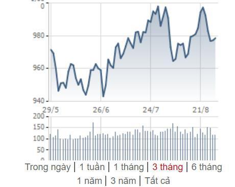 [Điểm nóng TTCK tuần 26/08 – 01/09] Chứng khoán Việt Nam và châu Á ảm đạm, thế giới hồi phục tích cực - Ảnh 1.