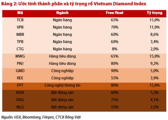 Những cổ phiếu nào được dự báo lọt rổ Vietnam Diamond, Vietnam Financial Select Sector và Vietnam Leading Financial? - Ảnh 2.