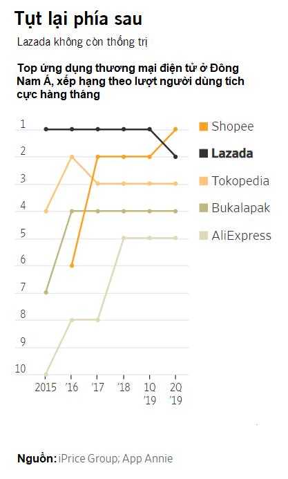 The Wall Street Journal: Tại sao Alibaba gặp khó ở thị trường Việt Nam? - Ảnh 3.
