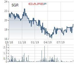 Địa ốc Sài Gòn (SGR) chốt quyền trả cổ tức bằng tiền tỷ lệ 15% - Ảnh 1.