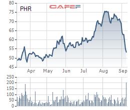 Thị giá bốc hơi hơn 29% chỉ sau 1 tháng, Cao su Phước Hoà (PHR) nói gì? - Ảnh 1.